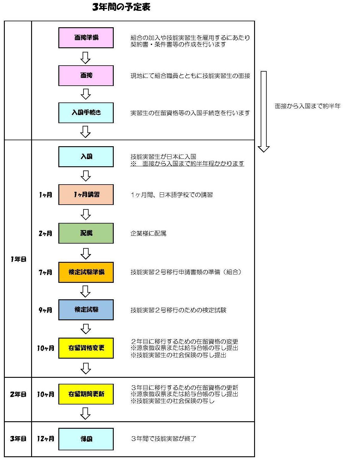実習開始から帰国までの流れの表